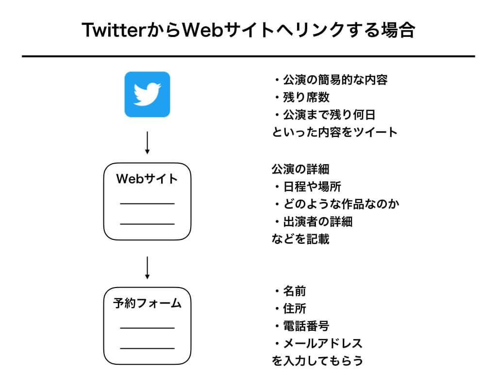 TwitterからWebサイトへリンクする場合